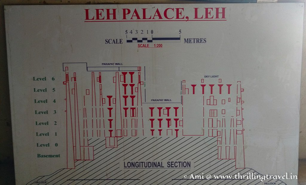 The multi-levels of the Leh Palace explained